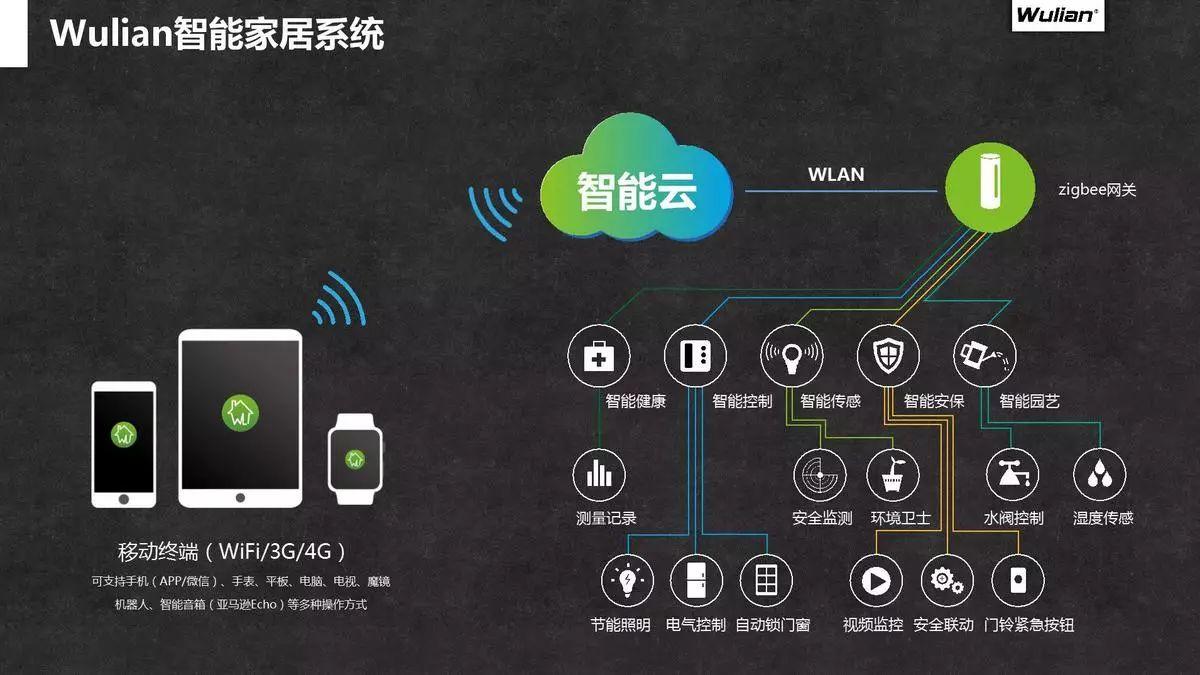 36氪专访:基于高安全性zigbee传输技术,WULIAN推出200+智能家居产品.jpg